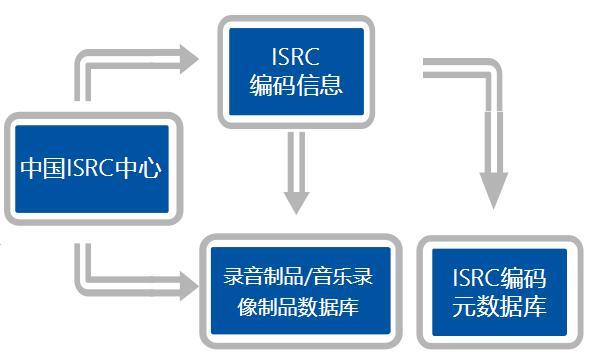 中國ISRC編碼簡介